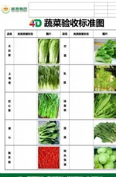 蔬菜验收标准叶菜