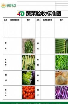 蔬菜验收标准茎菜