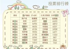 投票排行榜表格