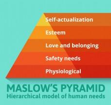 马斯洛需求金字塔