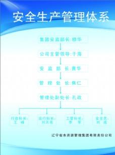 安全生产管理体系规章制度展板k