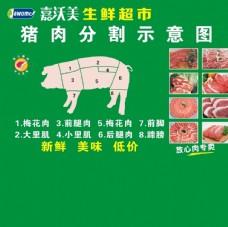 猪网分割示意图